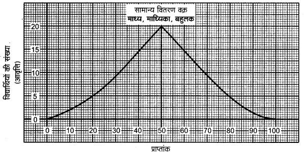 UP Board Class 12 Geography Practical Work Chapter 2 Data Processing 1