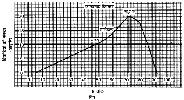 UP Board Class 12 Geography Practical Work Chapter 2 Data Processing 3