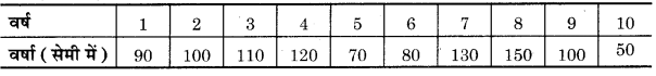 UP Board Class 12 Geography Practical Work Chapter 2 Data Processing 4