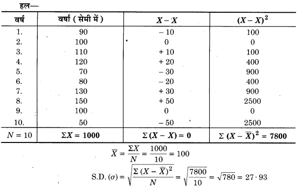 UP Board Class 12 Geography Practical Work Chapter 2 Data Processing 5