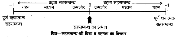 UP Board Class 12 Geography Practical Work Chapter 2 Data Processing 6
