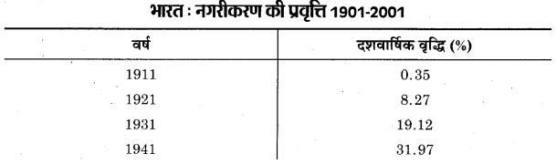 UP Board Class 12 Geography Practical Work Chapter 3 Graphical Representation of Data 1