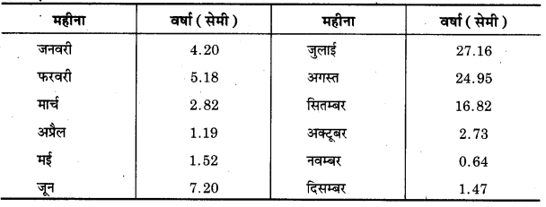 UP Board Class 12 Geography Practical Work Chapter 3 Graphical Representation of Data 11