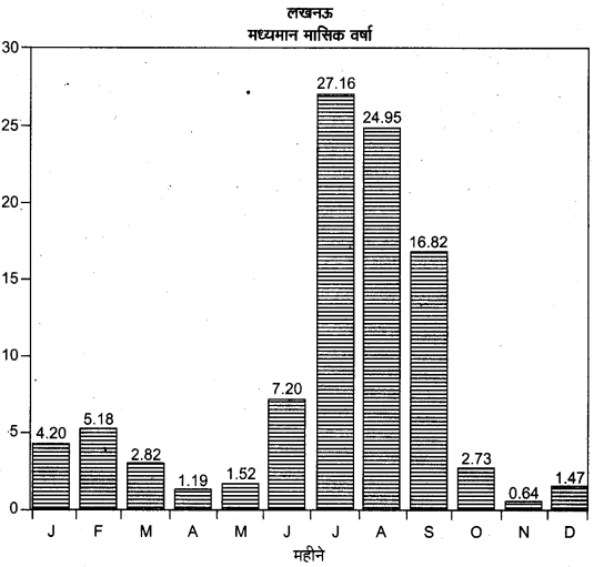 UP Board Class 12 Geography Practical Work Chapter 3 Graphical Representation of Data 12