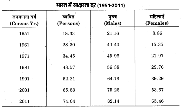 UP Board Class 12 Geography Practical Work Chapter 3 Graphical Representation of Data 18