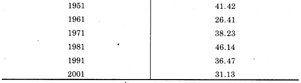 UP Board Class 12 Geography Practical Work Chapter 3 Graphical Representation of Data 2