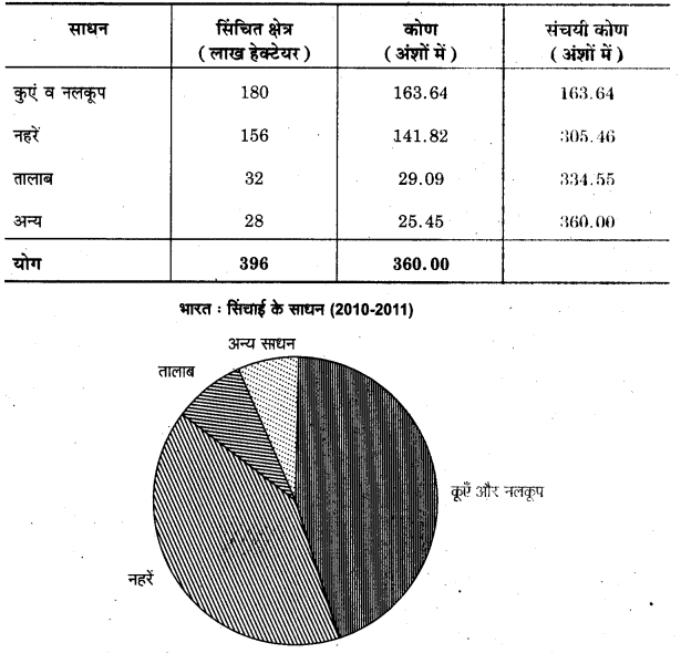 UP Board Class 12 Geography Practical Work Chapter 3 Graphical Representation of Data 21