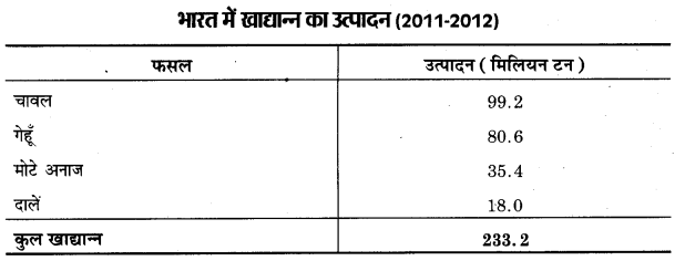 UP Board Class 12 Geography Practical Work Chapter 3 Graphical Representation of Data 22