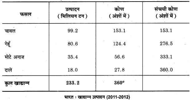 UP Board Class 12 Geography Practical Work Chapter 3 Graphical Representation of Data 23