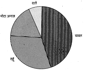 UP Board Class 12 Geography Practical Work Chapter 3 Graphical Representation of Data 24