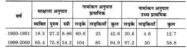 UP Board Class 12 Geography Practical Work Chapter 3 Graphical Representation of Data 4