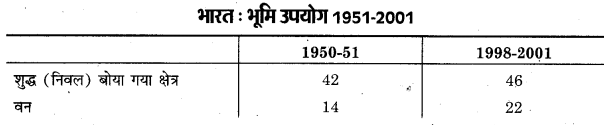 UP Board Class 12 Geography Practical Work Chapter 3 Graphical Representation of Data 5