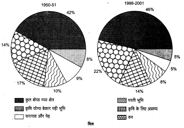 UP Board Class 12 Geography Practical Work Chapter 3 Graphical Representation of Data 7
