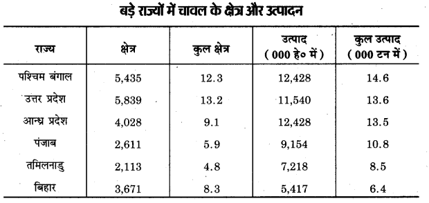 UP Board Class 12 Geography Practical Work Chapter 3 Graphical Representation of Data 8