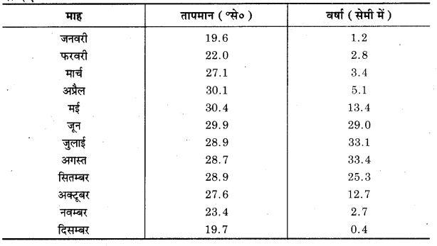 UP Board Class 12 Geography Practical Work Chapter 3 Graphical Representation of Data 9