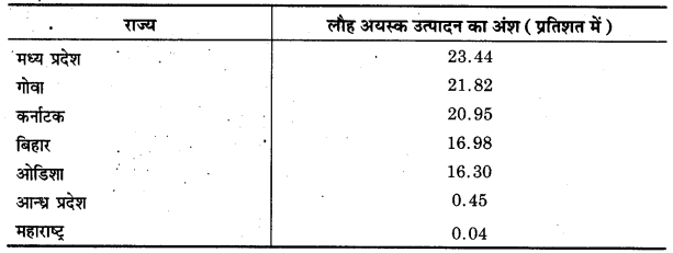 UP Board Class 12 Geography Practical Work Chapter 4 Use of Computer In Data Processing and Mapping 1