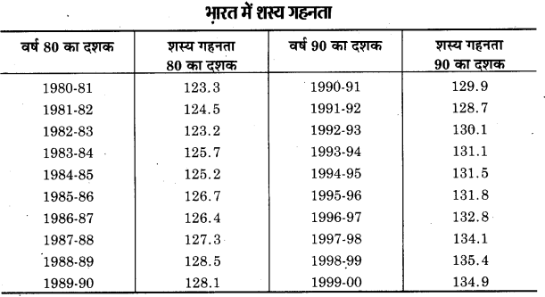 UP Board Class 12 Geography Practical Work Chapter 4 Use of Computer In Data Processing and Mapping 2