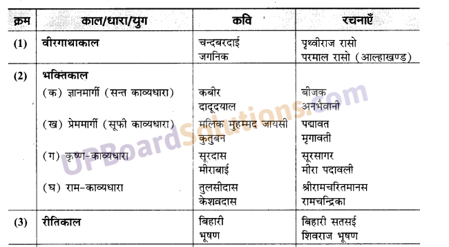 UP Board Solutions for Class 10 Hindi आधुनिक काल img-7