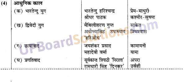 UP Board Solutions for Class 10 Hindi आधुनिक काल img-8