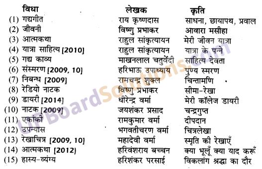 UP Board Solutions for Class 10 Hindi गद्य की विभिन्न विधाओं पर आधारित img-1