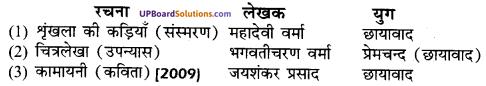 UP Board Solutions for Class 10 Hindi गद्य की विभिन्न विधाओं पर आधारित img-2