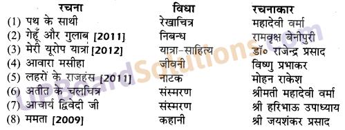 UP Board Solutions for Class 10 Hindi गद्य की विभिन्न विधाओं पर आधारित img-3