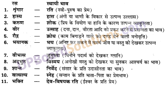 UP Board Solutions for Class 10 Hindi रस img-1