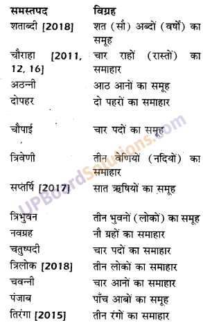 UP Board Solutions for Class 10 Hindi समास img-8