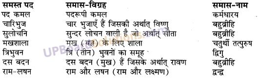 UP Board Solutions for Class 10 Hindi Chapter 2 तुलसीदास (काव्य-खण्ड) img-1