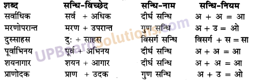 UP Board Solutions for Class 10 Hindi Chapter 7 पानी में चंदा और चाँद पर आदमी (गद्य खंड) img-4