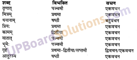UP Board Solutions for Class 10 Hindi Chapter 9 जीवन-सूत्राणि (संस्कृत-खण्ड) img-3
