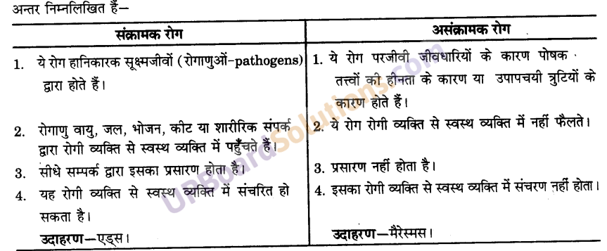UP Board Solutions for Class 9 Science Chapter 13 Why Do we Fall Ill