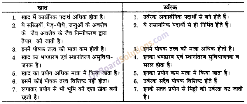 UP Board Solutions for Class 9 Science Chapter 15 Improvement in Food Resources