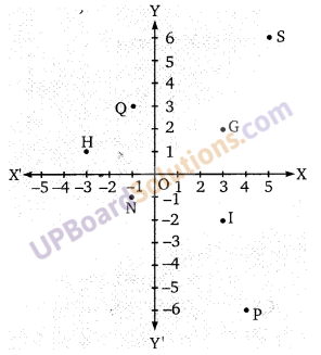 Balaji Class 9 Maths Solutions Chapter 8 Coordinate Geometry Ex 8.1
