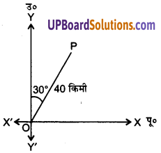 UP Board Solutions for Class 12 Maths Chapter 10 Vector Algebra image 1