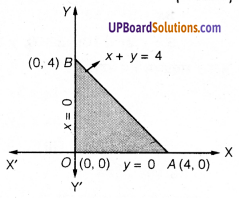 UP Board Solutions for Class 12 Maths Chapter 12 Linear Programming image 1