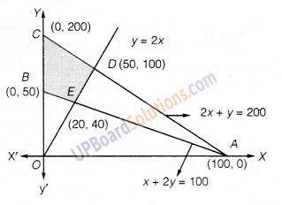UP Board Solutions for Class 12 Maths Chapter 12 Linear Programming image 15