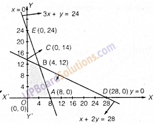 UP Board Solutions for Class 12 Maths Chapter 12 Linear Programming image 27