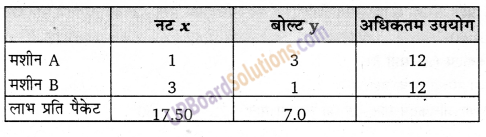 UP Board Solutions for Class 12 Maths Chapter 12 Linear Programming image 29