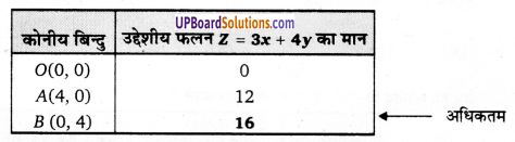 UP Board Solutions for Class 12 Maths Chapter 12 Linear Programming image 2
