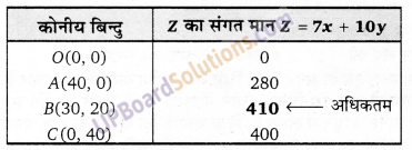 UP Board Solutions for Class 12 Maths Chapter 12 Linear Programming image 34