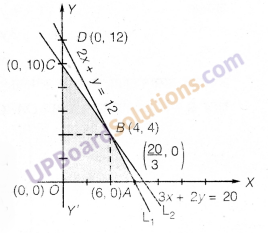 UP Board Solutions for Class 12 Maths Chapter 12 Linear Programming image 36