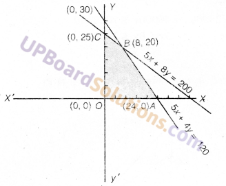 UP Board Solutions for Class 12 Maths Chapter 12 Linear Programming image 39