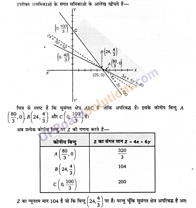 UP Board Solutions for Class 12 Maths Chapter 12 Linear Programming image 45