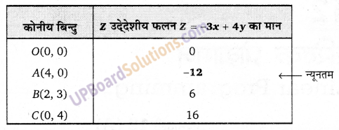 UP Board Solutions for Class 12 Maths Chapter 12 Linear Programming image 4