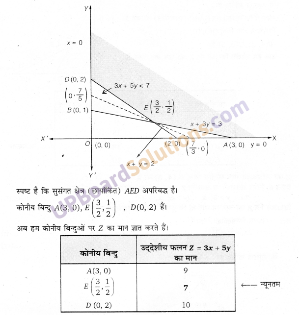 UP Board Solutions for Class 12 Maths Chapter 12 Linear Programming image 7