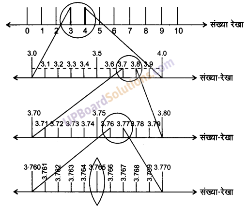UP Board Solutions for Class 9 Maths Chapter 1 Number systems img-20