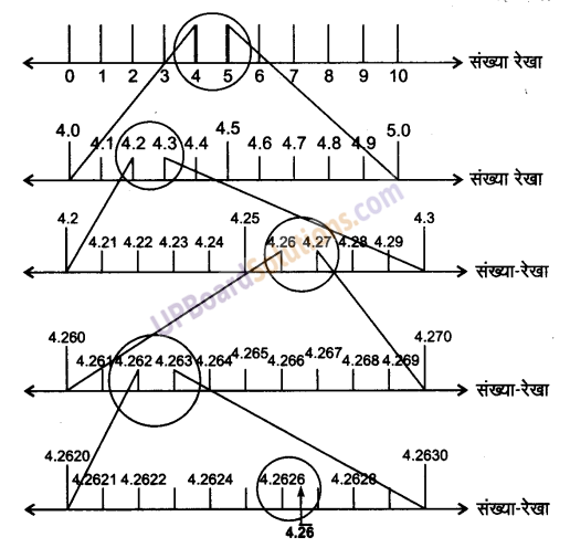 UP Board Solutions for Class 9 Maths Chapter 1 Number systems img-21