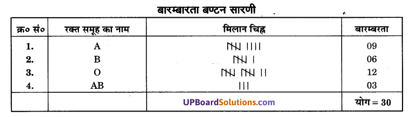 UP Board Solutions for Class 9 Maths Chapter 14 Statistics img-1