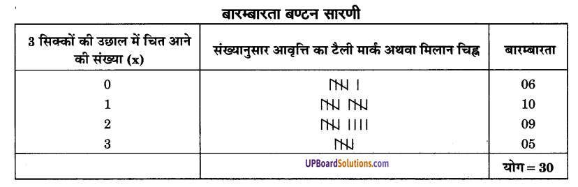 UP Board Solutions for Class 9 Maths Chapter 14 Statistics img-11